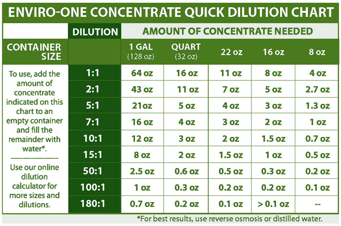Quick Dilution Chart
